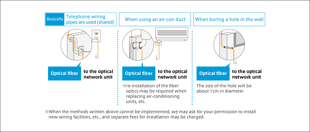 Installation and settings guide | FLET'S Official Web Site | NTT WEST