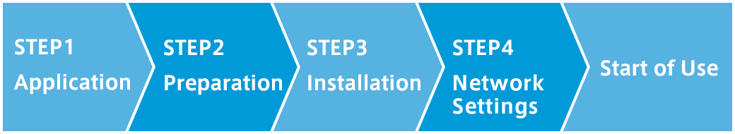 STEP1 Application,STEP2 Preparation,STEP3 Installation,STEP4 Network Setting,Start of Use