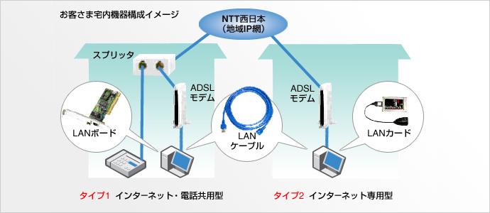「ADSL」コースにお申込みいただくだけでご利用いただけます