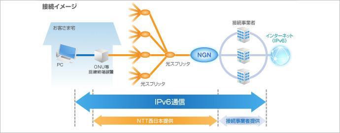インターネット ipv6 ipoe とは サービスの特長 フレッツ 光ネクスト