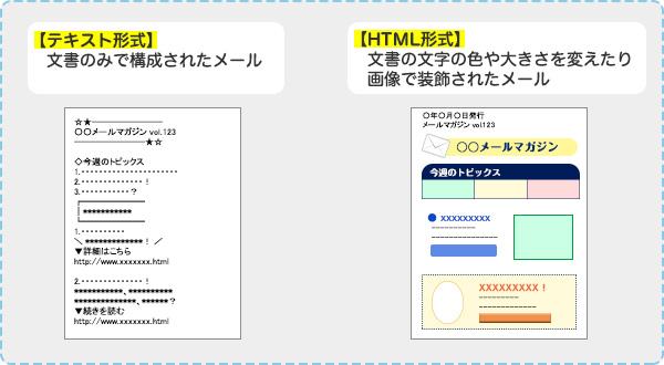メール と は html