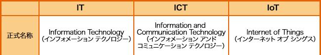 正式名称 [IT:Information Technology(インフォメーション テクノロジー)] [ICT:Information and Communication Technology(インフォメーション アンド コミュニケーション テクノロジー)] [IoT:Internet of Things(インターネット オブ シングス)]