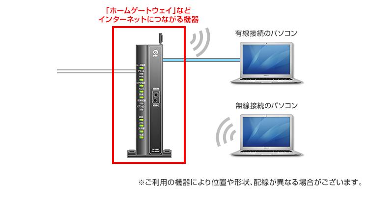 インターネットにつながらなくなった 設定 トラブル解決 フレッツ光公式 Ntt西日本