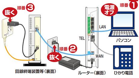 光 回線 ルーター 繋がら ない